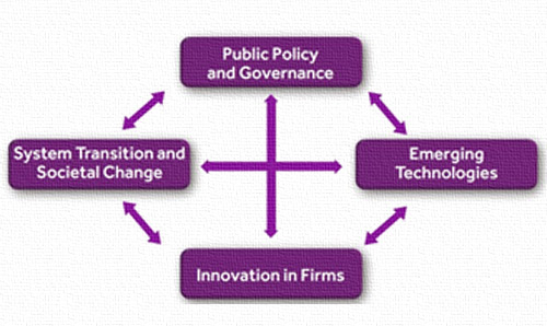 The innovation research diamond diagram - a process map listing 'public policy and governance', 'system transformation and societal change', 'emerging technologies' and 'innovation in firms'.